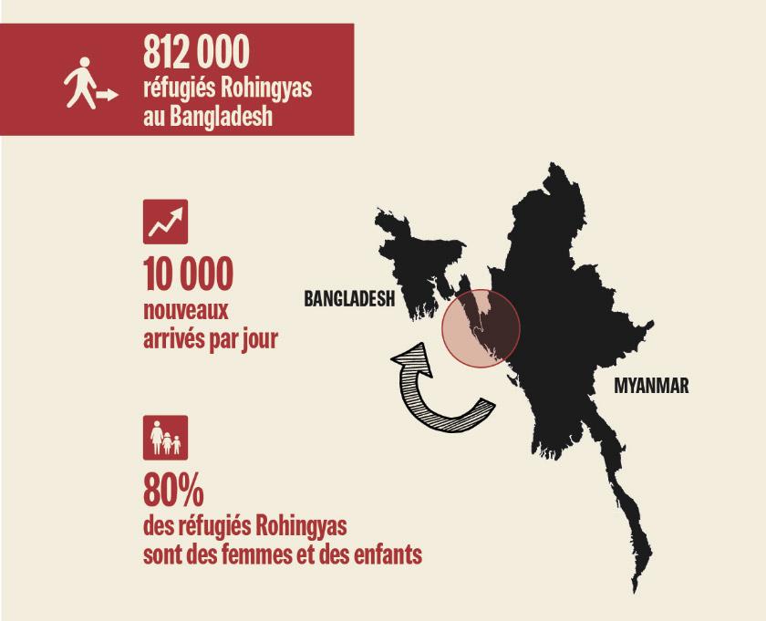 Rohingya Crisis Infographic Map